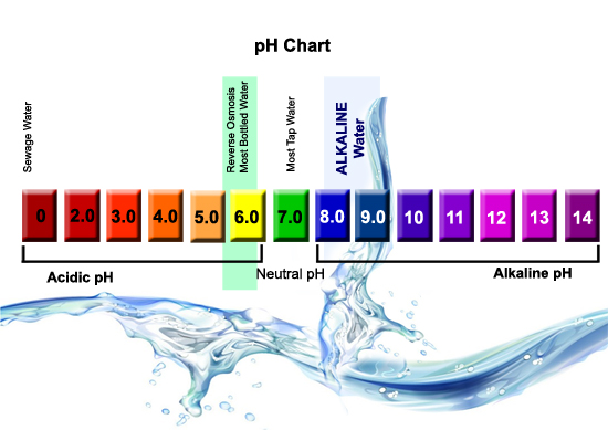 ph level of water