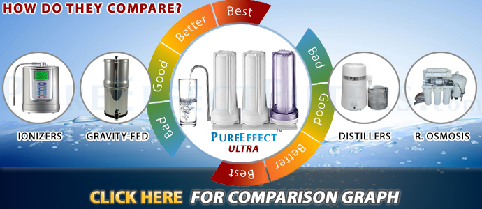 fluoride filter reviews