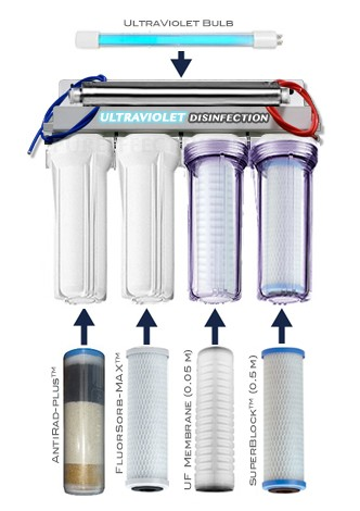 best under sink water filter system reviews